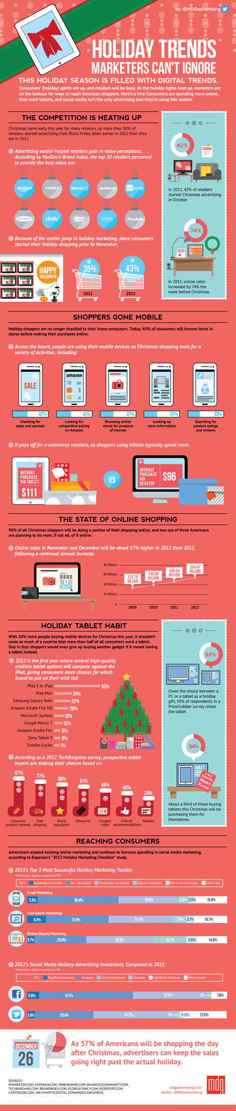 Holiday Trends Marketers Cant Ignore MDG Infographic 475