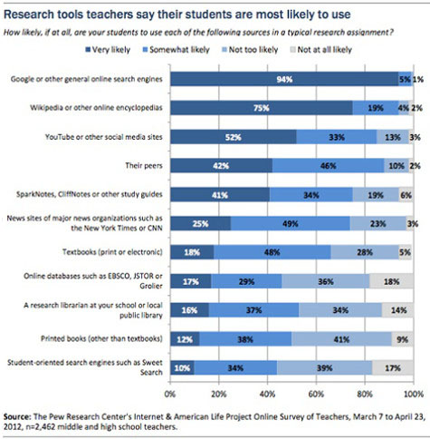 "94 Percent of Teachers Say Students Equate ""Research"" with Using Google and Other Search Engines"