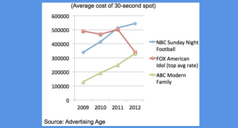 """American Idol"" Air Time No Longer Most Expensive TV Advertising Space; Football Now No. 1"