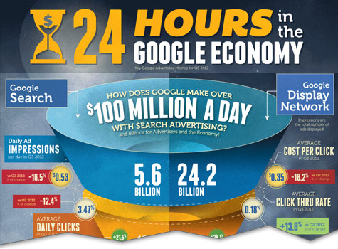 The Changing Economics of Google AdWords Infographic cutoff