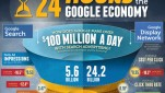 The Changing Economics of Google AdWords [Infographic]