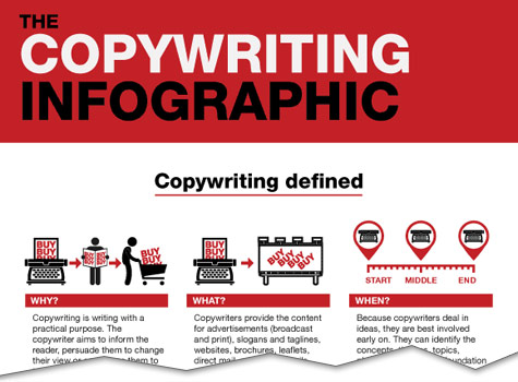 Copywriting [Infographic]