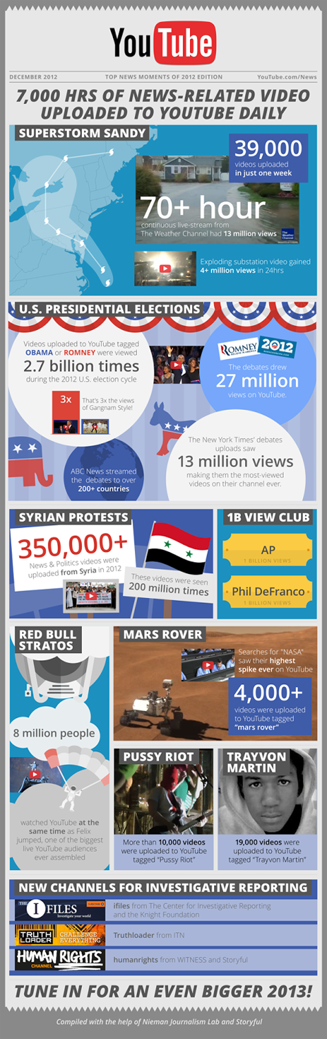 2012 in Review [Infographic]