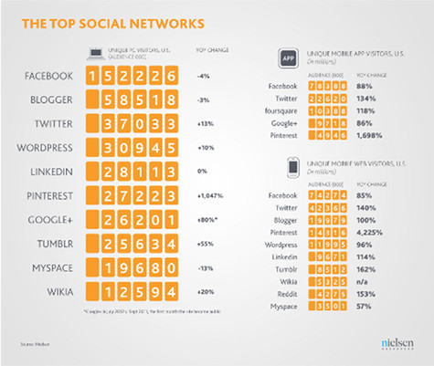 State of the Media: Nielsen's Social Media Report 2012