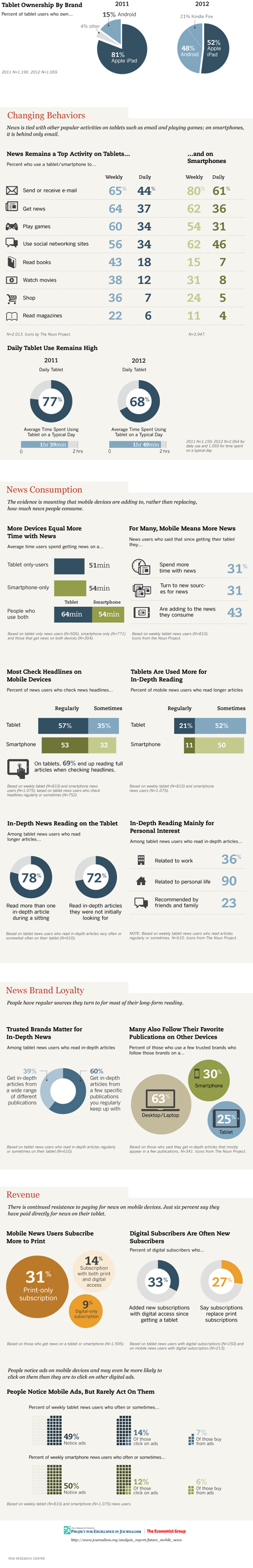 News Ranks High in Mobile Activity on Tablets and Smartphones
