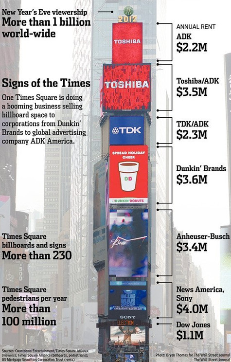 Digital Advertising, Not Tenants, Powers Times Square Office Building