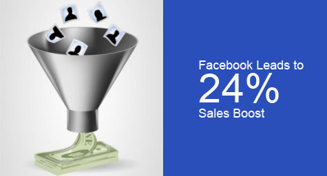 New Study Reveals Facebook Advertising Leads to 24 Percent Sales Boost