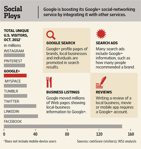 There's No Avoiding Google+ as Google Gains Ground in Social Media