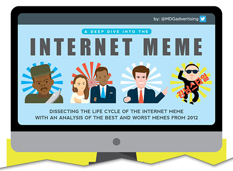 A Deep Dive into the Internet Meme [Infographic] | Top Internet Memes