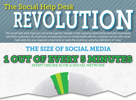 The Social Help Desk Revolution [Infographic]