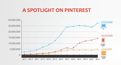 spotlight on pinterest