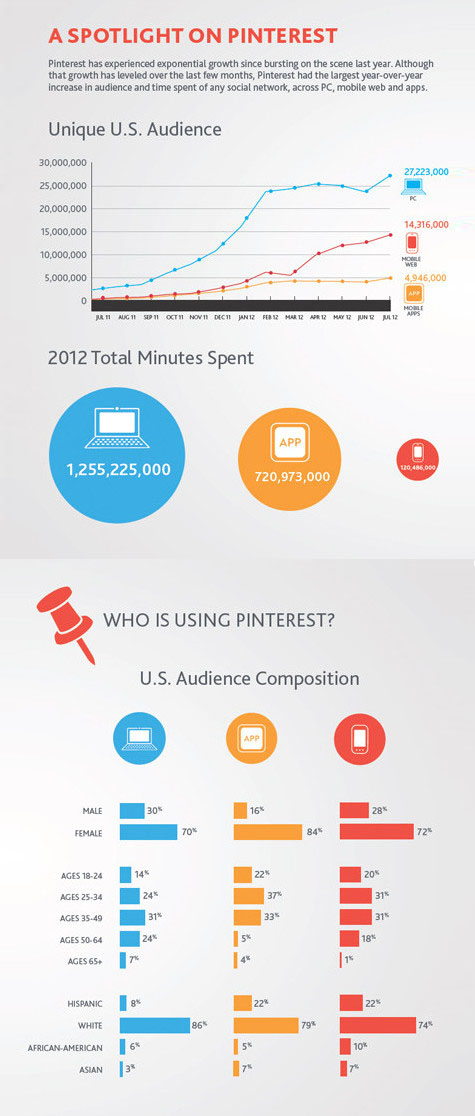 The Social Media Report 2012: The Power of Pinterest