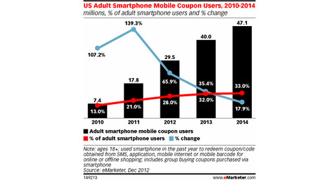 Mobile Spurs Digital Coupon User Growth