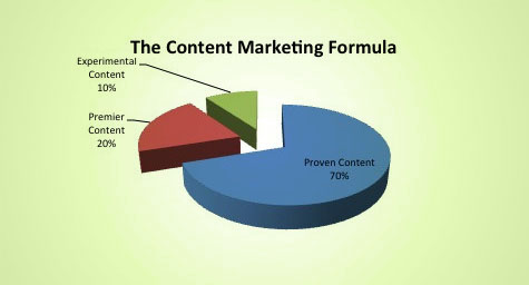 The Content Marketing Formula: 70/20/10