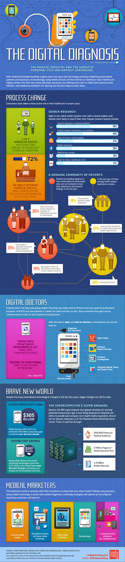 digital diagnosis infographic 475