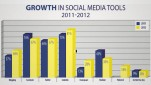 SOCIAL MEDIA AND THE 2012 INC. 500 STUDY – THE UNIVERSITY OF MASSACHUSSETTS DARTMOUTH CENTER FOR MARKETING RESEARCH.