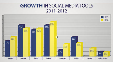 LinkedIn Tops Facebook as Favorite Social Media Tool of Inc. 500