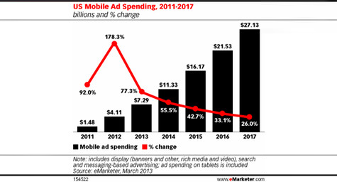 U.S. Mobile Advertising Spending Predicted to Rise 77 Percent in 2013