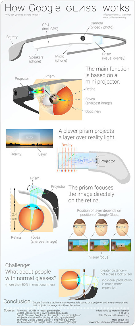 infographic how google glass works 475