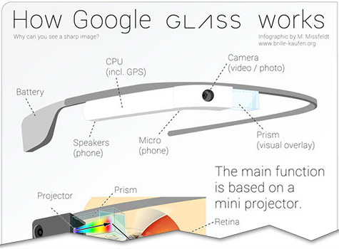 infographic how google glass works cutoff