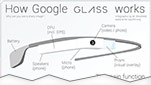 infographic_how_google_glass_works_cutoff_thumbnail