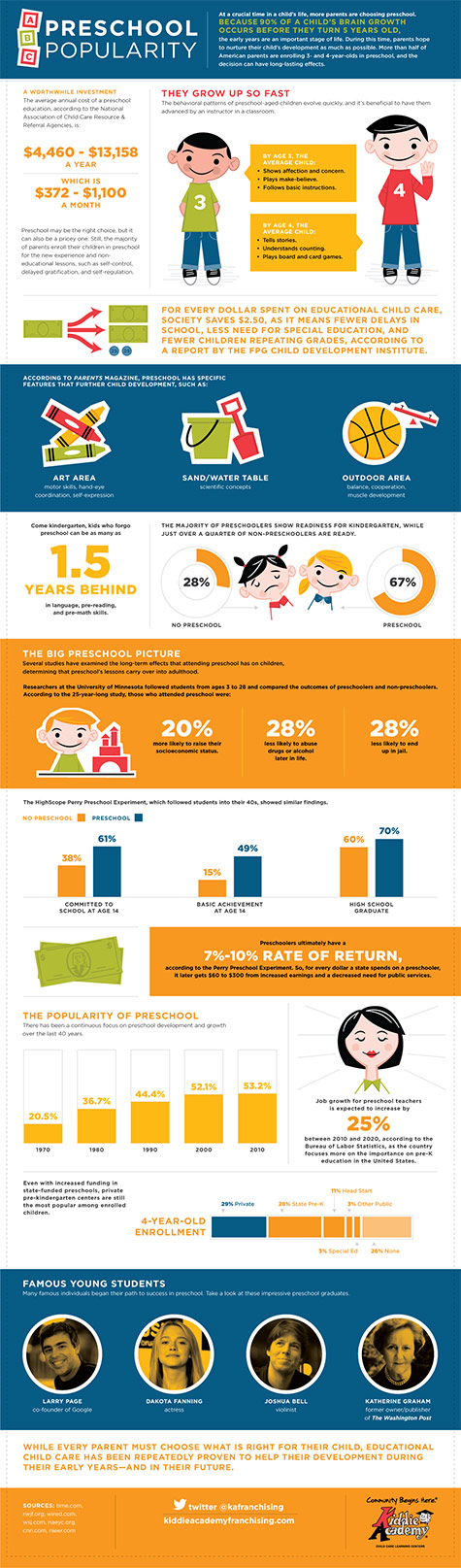 Preschool Popularity [Infographic]