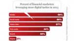 banks and credit unions are investing in digital marketing