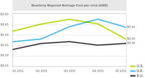 Global PPC Search Ad Spend Increases 15 Percent in Q1 on Higher Click Volume and Click-Through Rates