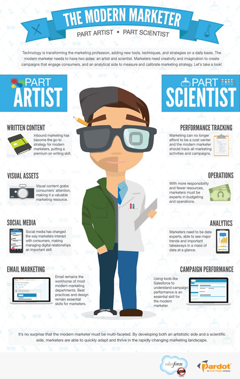 art meets science in the The Modern Marketer [Infographic]