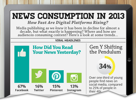 How Do Americans Get Their News in 2013? [Infographic]
