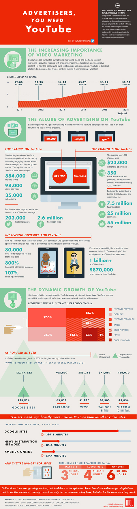 infographic advertisers you need youtube 475