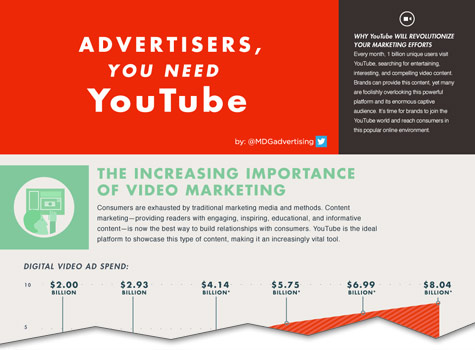 Advertisers, You Need YouTube [Infographic]