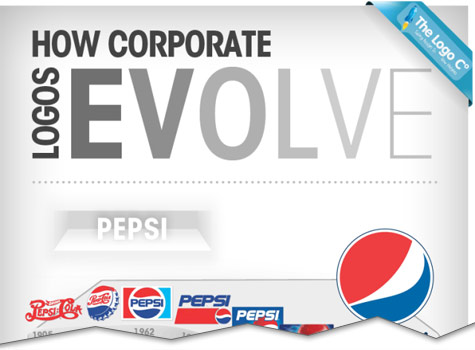 infographic how corporate logos evolve cutoff