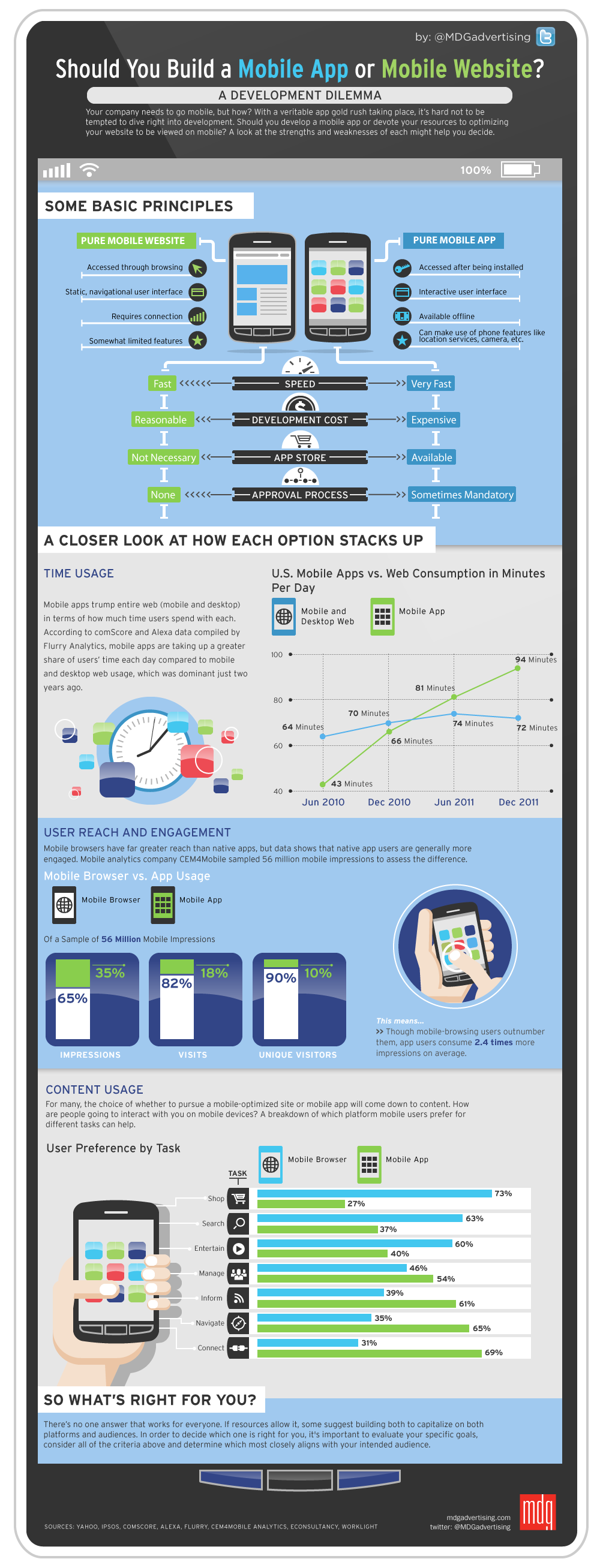 good build app from website #1: Should You Build a Mobile App or Mobile Website? [Infographic]