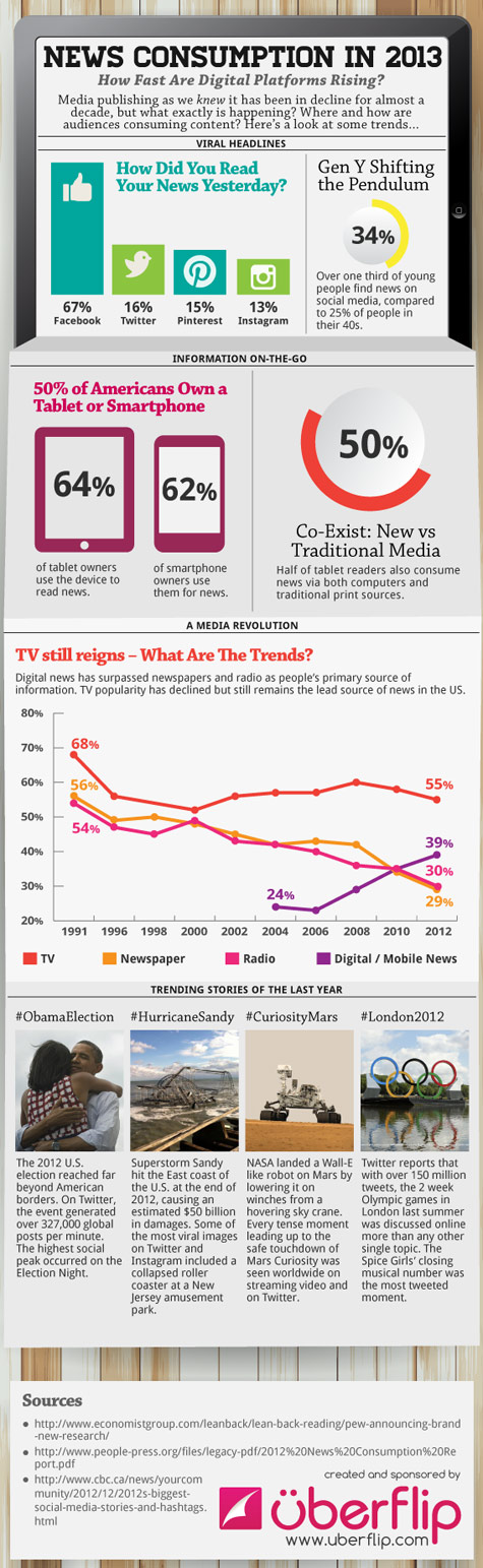 news consumption in 2013 475