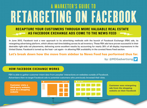 a marketers guide to retargeting on facebook cutoff