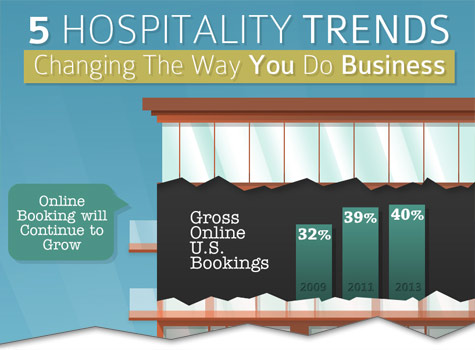 five hospitality trends infographic cutoff