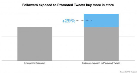 New Study Finds Tweets Lead to More Offline Sales
