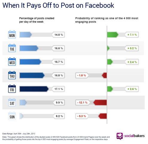what days to post on Facebook
