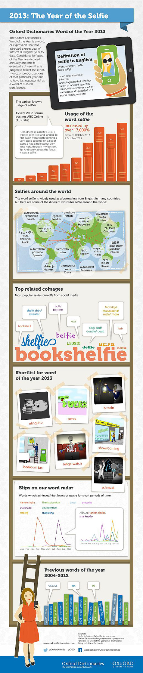 """Selfie"" is the Word of the Year [Infographic]"