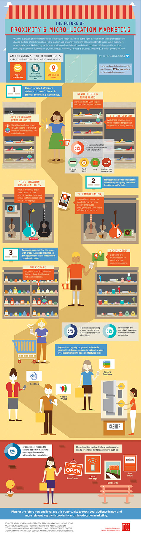Micro-Location Marketing [Infographic]