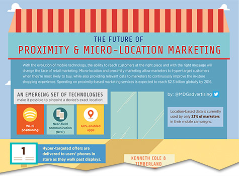Future of Proximity & Micro-Location Marketing [Infographic]