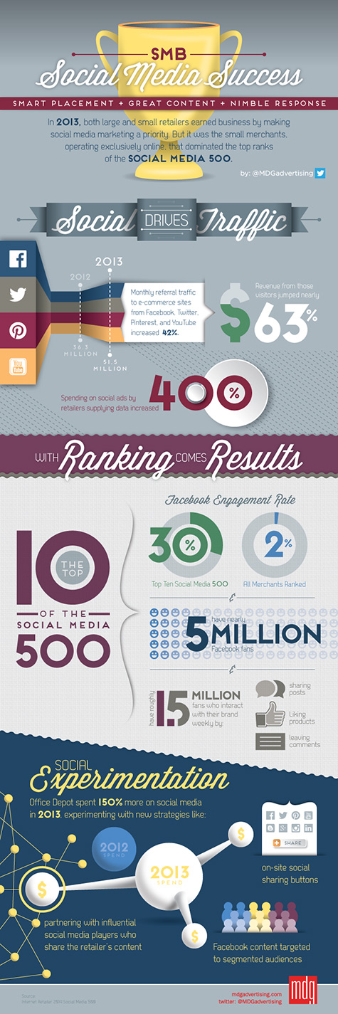 small business success infographic 475