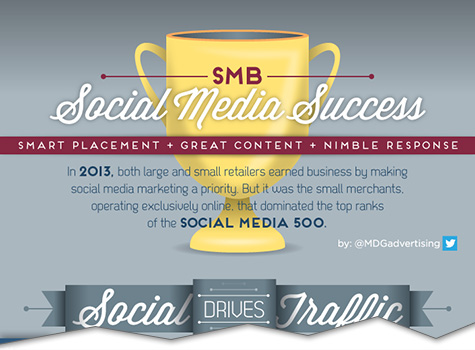Social Media Means Big Business for Smaller Retailers [Infographic]