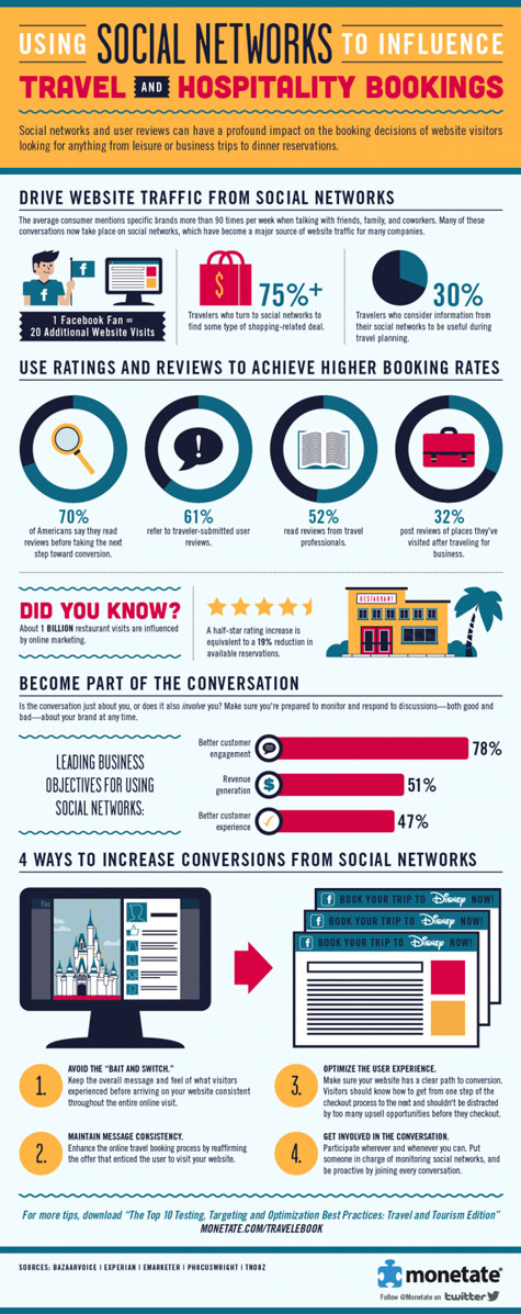 using social networks influence infographic 475