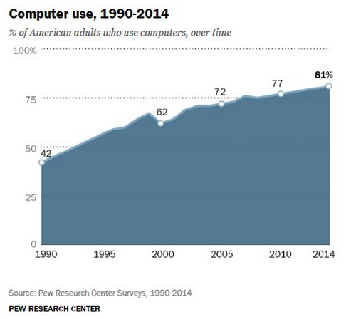 Happy 25th Birthday, World Wide Web: How Many Americans Use You?