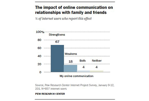 Internet SEntiment Pew