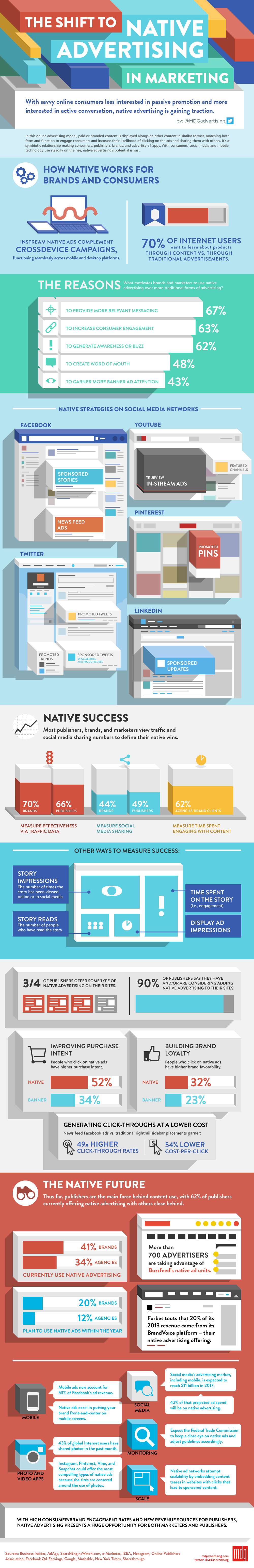 The Shift to Native Advertising in Marketing [Infographic]