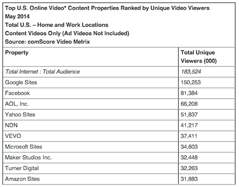 Top U.S. Online Video Content Ranked by Unique Video Viewers