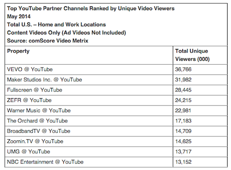 Top YouTube Partner Channels Ranked by Unique Video Viewers